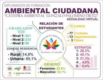 Con éxito finaliza un semestre más de los Diplomados de Formación Ambiental Ciudadana semestre B 2020